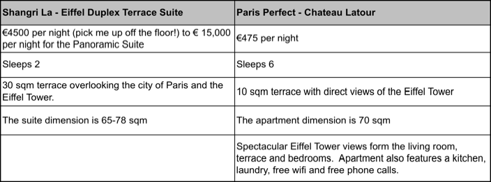 Why is the Chateau Latour apartment in Paris better than the Shangri La?
