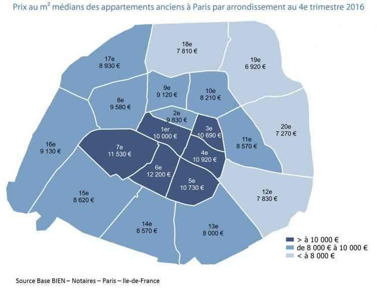 The Paris Real Estate Market | Paris Perfect