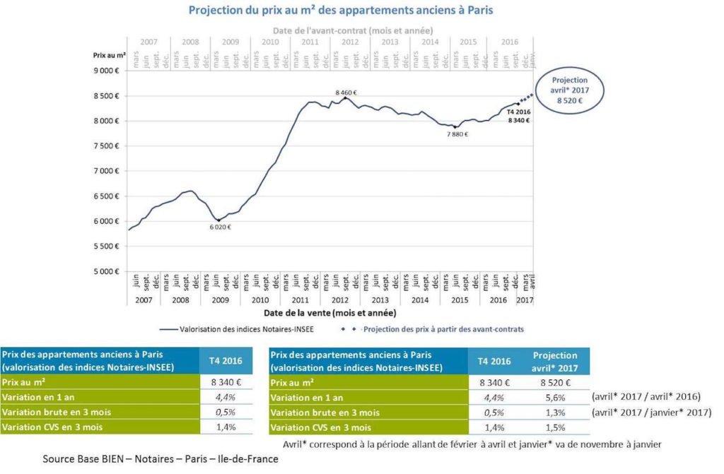 The Paris Real Estate Market   Paris Perfect