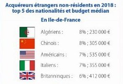 Nationalities of Purchasers 2019 – France Overall