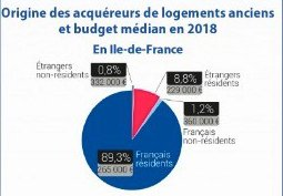 Breakdown of Purchasers in France Overall
