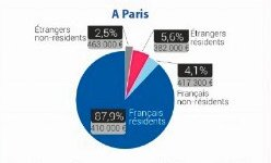 Foreigners Buying in Paris 2019