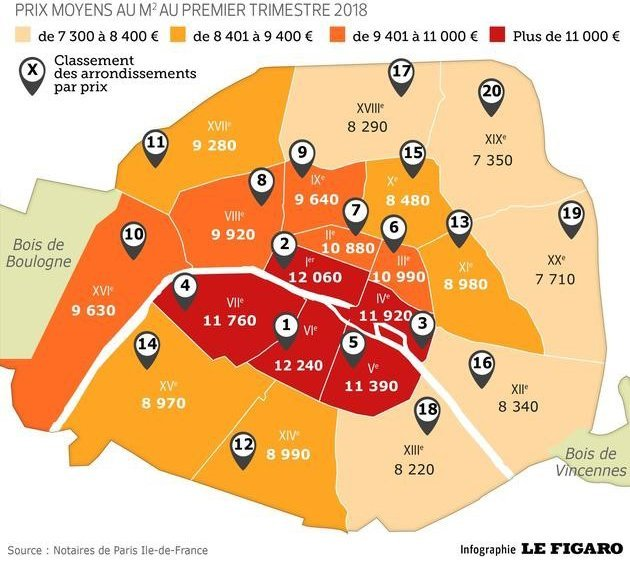 A New Record: Seven Arrondissements Saw Average Prices Greater than €10,000 per Square Meter