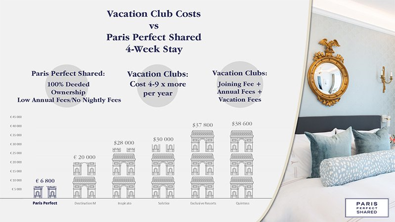 Paris Perfect Shared vs. Alternatives